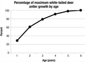 University of Missouri, antler growth chart